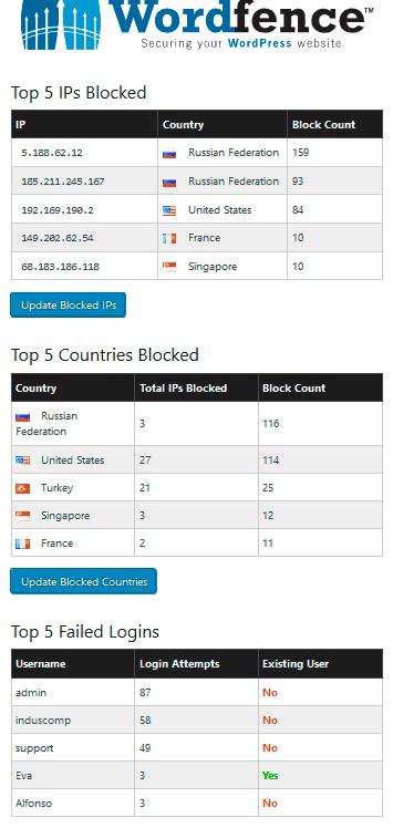 Listado de ataques a induscomp.com en los últimos días. Generado con WordFence.